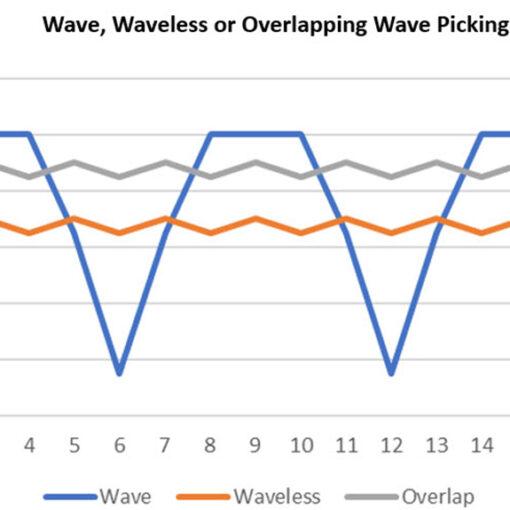Wave-waveless-overlapping-wave-picking