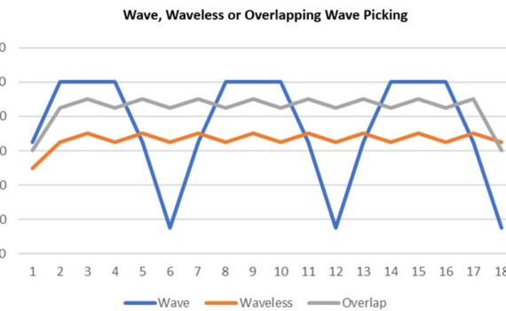 Wave-waveless-overlapping-wave-picking